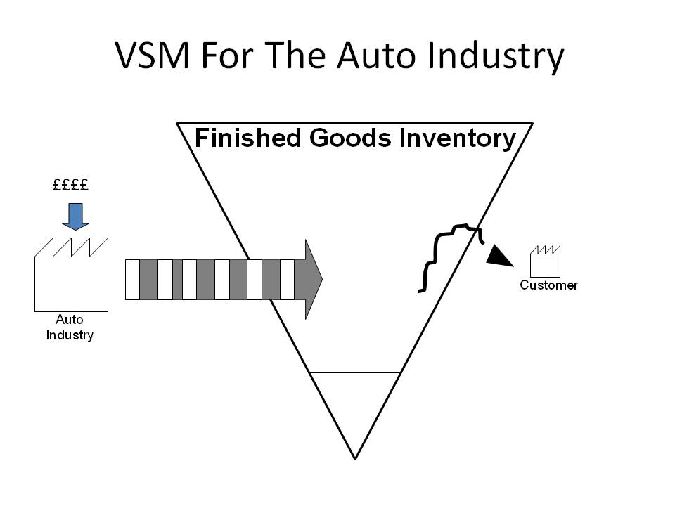 Vaue Stream Map for the Auto Industry