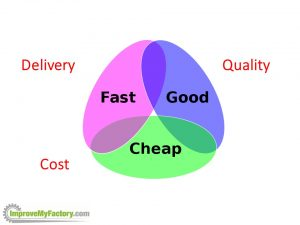 QCD - Quality, Cost and Delivery