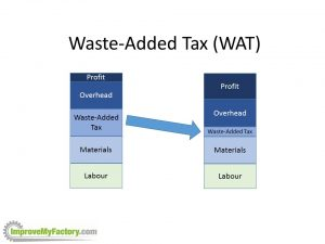 Waste-Added Tax